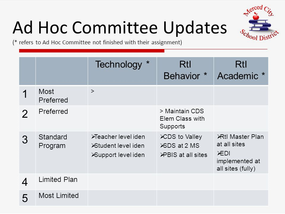 Ad Hoc Committee Updates (* refers to Ad Hoc Committee not finished with their assignment) Technology *RtI Behavior * RtI Academic * 1 Most Preferred > 2 Preferred > Maintain CDS Elem Class with Supports 3 Standard Program  Teacher level iden  Student level iden  Support level iden  CDS to Valley  SDS at 2 MS  PBIS at all sites  RtI Master Plan at all sites  EDI implemented at all sites (fully) 4 Limited Plan 5 Most Limited