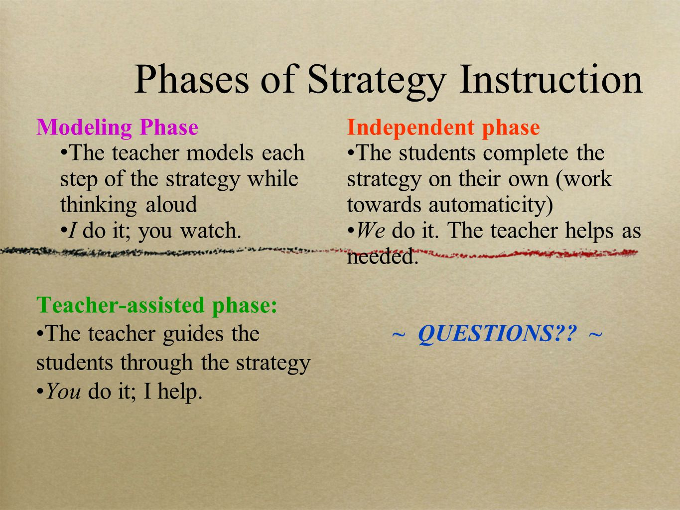 Phases of Strategy Instruction Modeling Phase The teacher models each step of the strategy while thinking aloud I do it; you watch.
