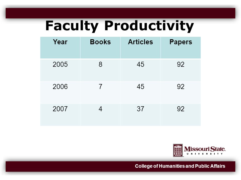 College of Humanities and Public Affairs Faculty Productivity YearBooksArticlesPapers 200584592 200674592 200743792
