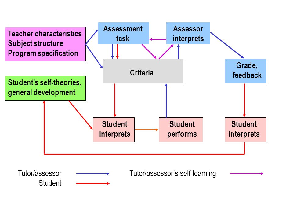Assessment task Assessor interprets Grade, feedback Student interprets Student interprets Criteria Tutor/assessor Student performs Tutor/assessor's self-learning Teacher characteristics Subject structure Program specification Student's self-theories, general development