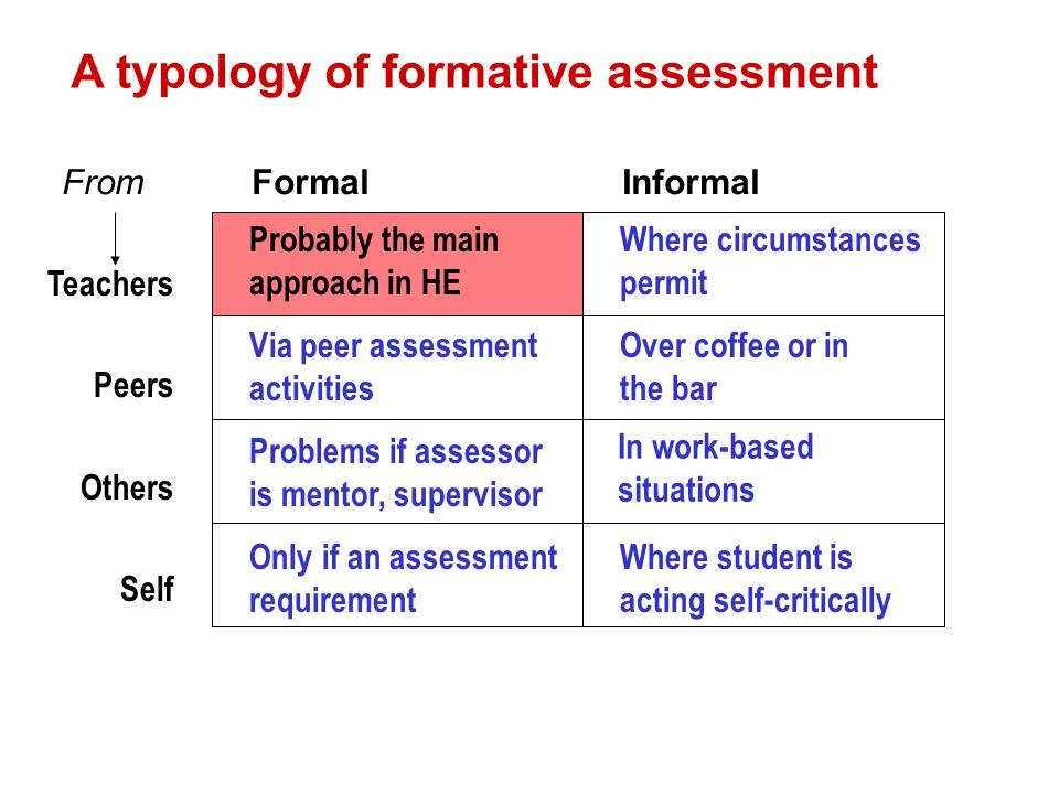 A typology of formative assessment Probably the main approach in HE Where circumstances permit Via peer assessment activities Over coffee or in the ba