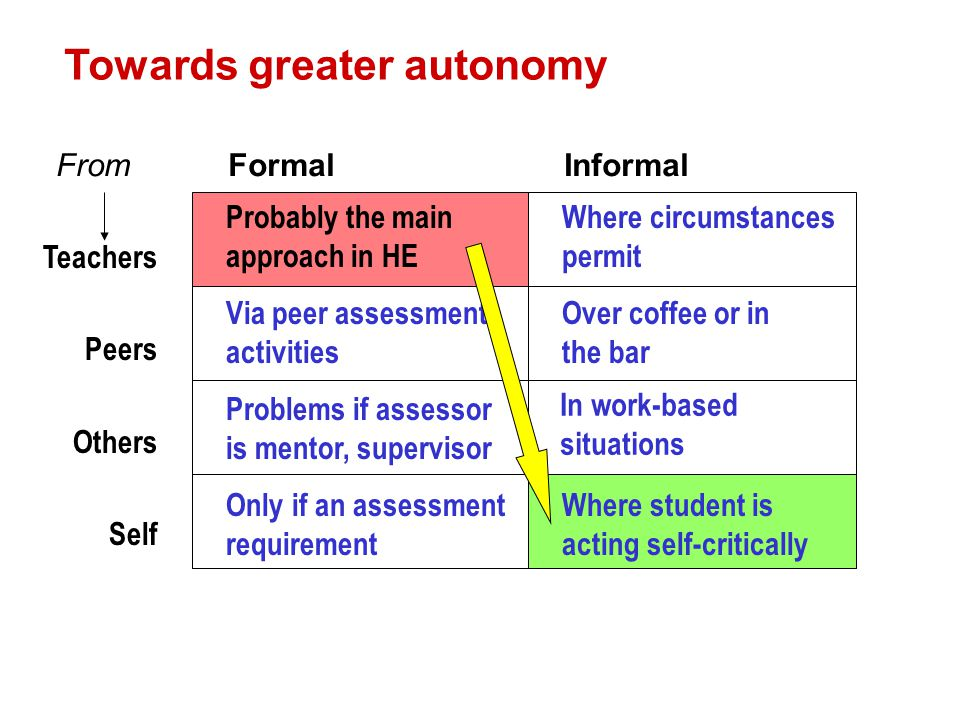 Towards greater autonomy Probably the main approach in HE Where circumstances permit Via peer assessment activities Over coffee or in the bar Problems