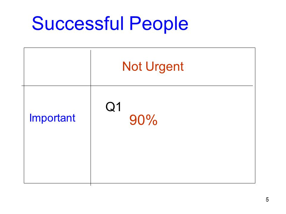Successful People Important Not Urgent 90% Q1 5