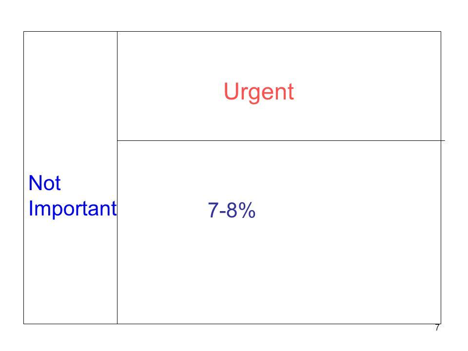 Not Important Urgent 7-8% 7