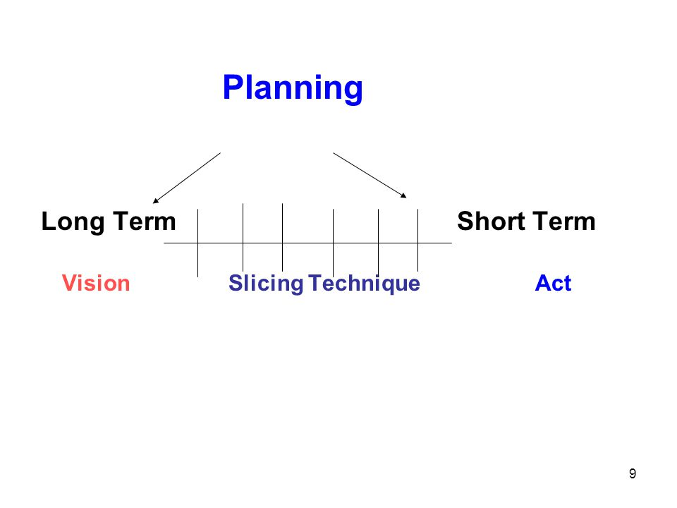 Planning Long Term Short Term Vision Slicing Technique Act 9