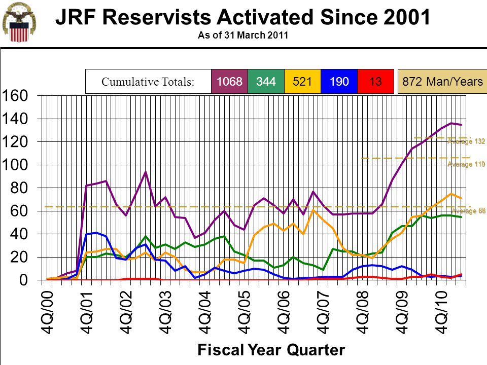 13 344521190 Cumulative Totals: 1068 JRF Reservists Activated Since 2001 As of 31 March 2011 Average 68 Average 119 Average 132 872 Man/Years