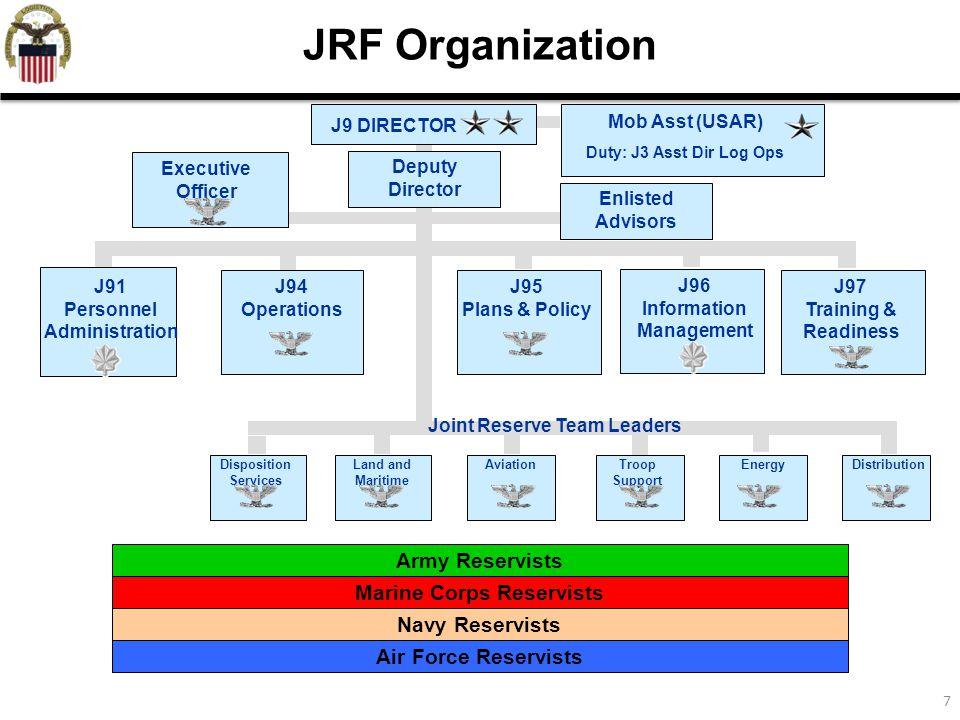 18 Joint Reserve Forces Value Proposition….