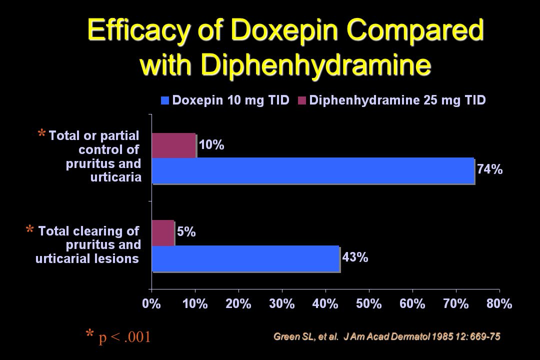 Efficacy of Doxepin Compared with Diphenhydramine Green SL, et al. J Am Acad Dermatol 1985 12: 669-75 * p <.001 * *