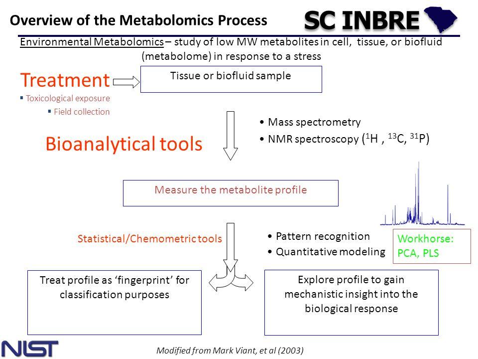 Tissue or biofluid sample Measure the metabolite profile Treat profile as 'fingerprint' for classification purposes Explore profile to gain mechanisti