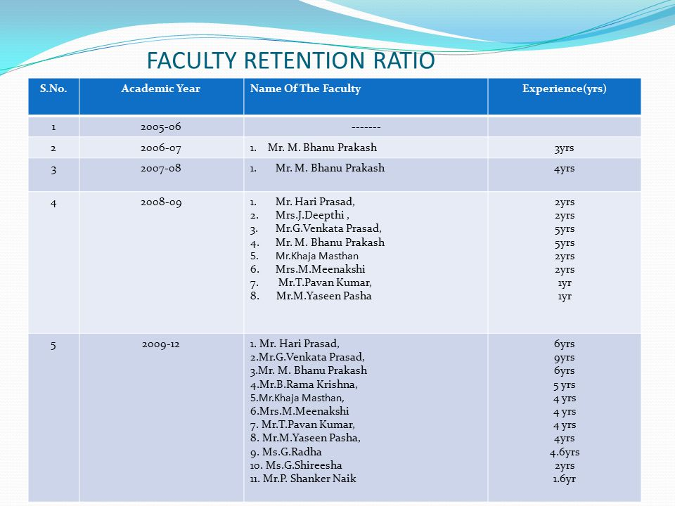 FACULTY RETENTION RATIO S.No.Academic YearName Of The FacultyExperience(yrs) 12005-06------- 22006-071.