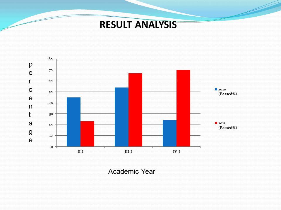 RESULT ANALYSIS Academic Year percentagepercentage