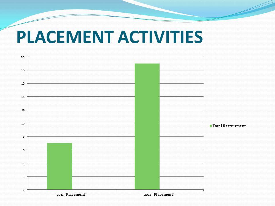 PLACEMENT ACTIVITIES