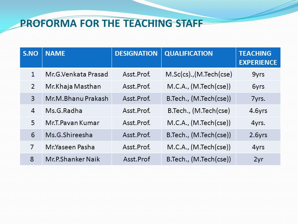 PROFORMA FOR THE TEACHING STAFF S.NONAMEDESIGNATIONQUALIFICATIONTEACHING EXPERIENCE 1Mr.G.Venkata PrasadAsst.Prof.M.Sc(cs).,(M.Tech(cse)9yrs 2Mr.Khaja MasthanAsst.Prof.M.C.A., (M.Tech(cse))6yrs 3Mr.M.Bhanu PrakashAsst.Prof.B.Tech., (M.Tech(cse))7yrs.