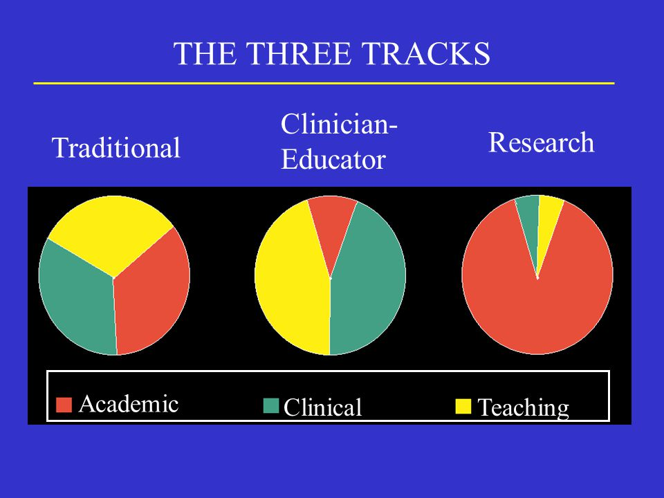 THE THREE TRACKS Traditional Clinician- Educator Research Academic ClinicalTeaching