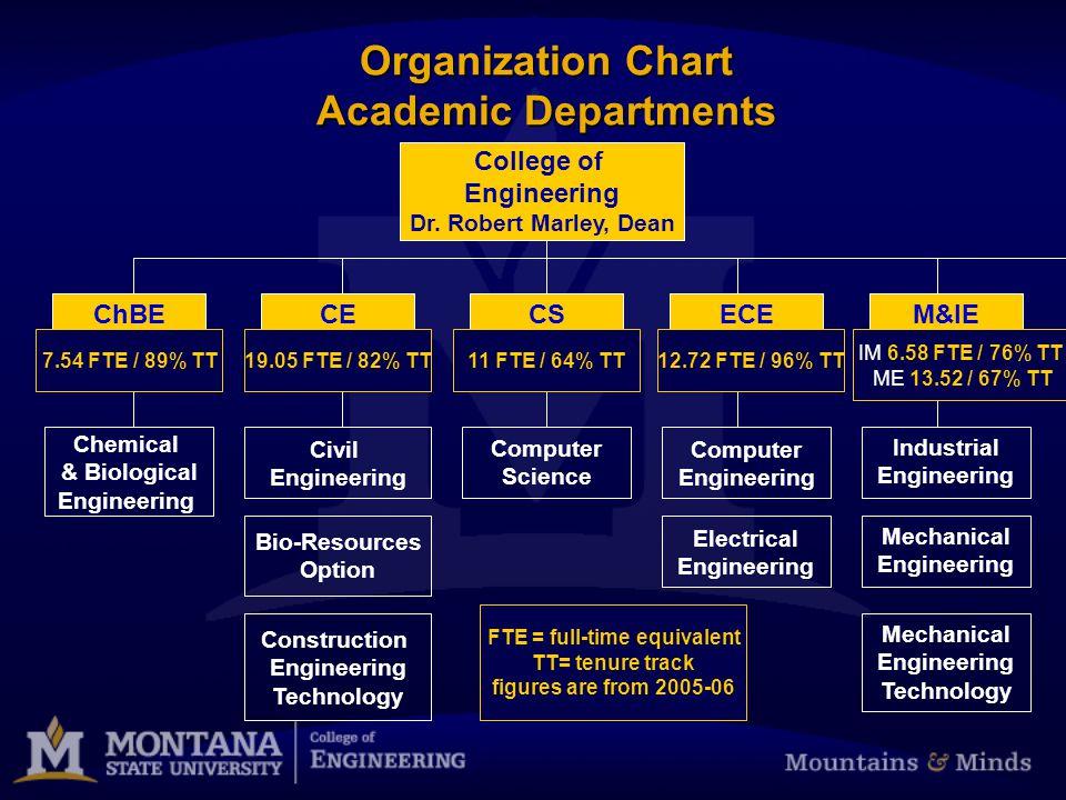 CS Dr. Michael Oudshoorn Computer Science Organization Chart Academic Departments College of Engineering Dr. Robert Marley, Dean ECE Dr. Jim Peterson
