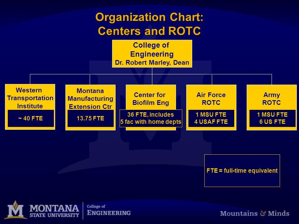 Organization Chart: Dean's Office Staff Linda Wyckoff Senior Dir of Development Dr.
