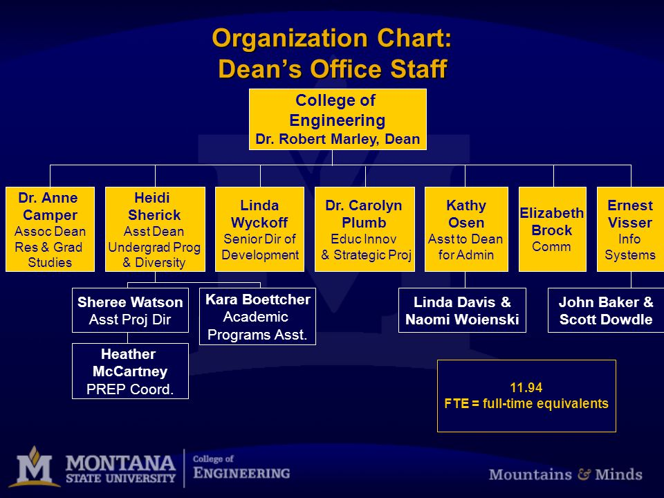 Organization Chart: Dean's Office Staff Linda Wyckoff Senior Dir of Development Dr.