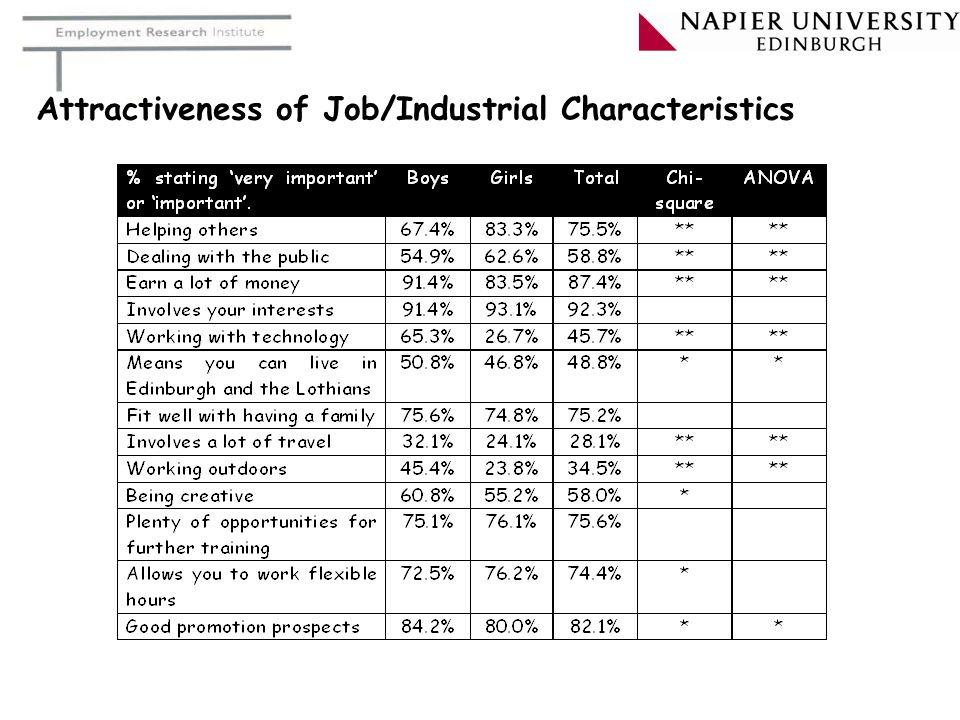 Attractiveness of Job/Industrial Characteristics