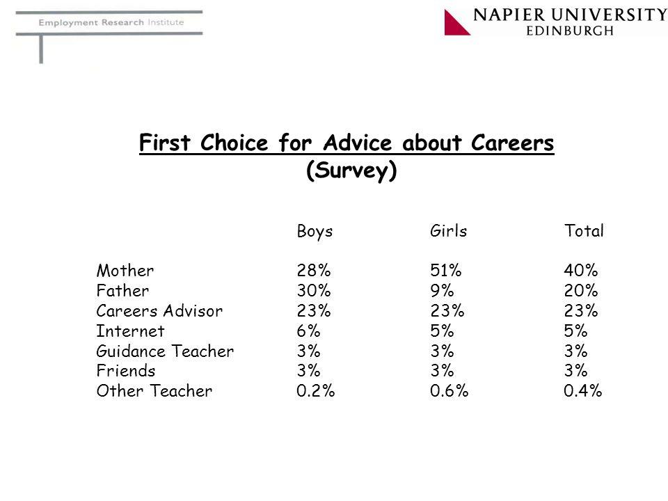 BoysGirlsTotal Mother28%51%40% Father30%9%20% Careers Advisor23%23%23% Internet6%5%5% Guidance Teacher3%3%3% Friends3%3%3% Other Teacher0.2%0.6%0.4% First Choice for Advice about Careers (Survey)