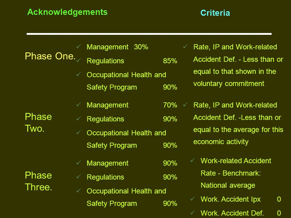 Phase One. Acknowledgements Criteria Management 30% Regulations 85% Occupational Health and Safety Program 90% Phase Two. Phase Three. Rate, IP and Wo
