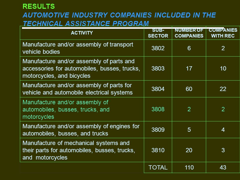 RESULTS AUTOMOTIVE INDUSTRY COMPANIES INCLUDED IN THE TECHNICAL ASSISTANCE PROGRAM ACTIVITY SUB- SECTOR NUMBER OF COMPANIES COMPANIES WITH REC Manufacture and/or assembly of transport vehicle bodies 380262 Manufacture and/or assembly of parts and accessories for automobiles, busses, trucks, motorcycles, and bicycles 38031710 Manufacture and/or assembly of parts for vehicle and automobile electrical systems 38046022 Manufacture and/or assembly of automobiles, busses, trucks, and motorcycles 380822 Manufacture and/or assembly of engines for automobiles, busses, and trucks 380954 Manufacture of mechanical systems and their parts for automobiles, busses, trucks, and motorcycles 3810203 TOTAL11043