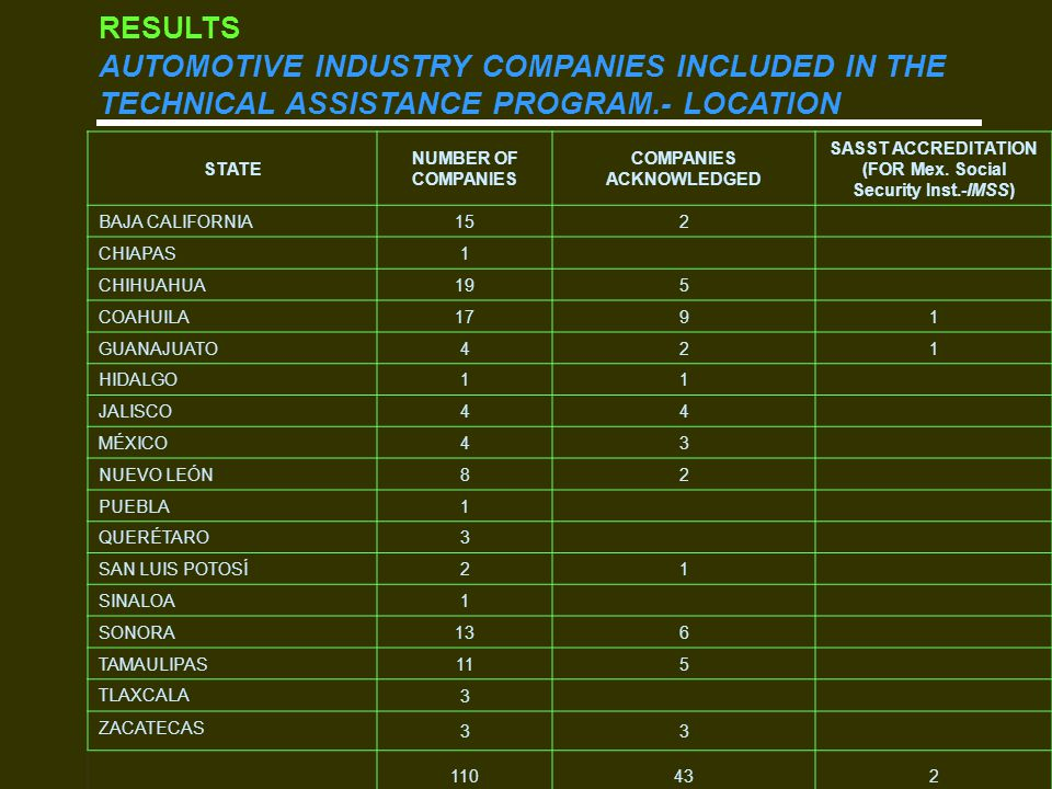 RESULTS AUTOMOTIVE INDUSTRY COMPANIES INCLUDED IN THE TECHNICAL ASSISTANCE PROGRAM.- LOCATION STATE NUMBER OF COMPANIES COMPANIES ACKNOWLEDGED SASST ACCREDITATION (FOR Mex.