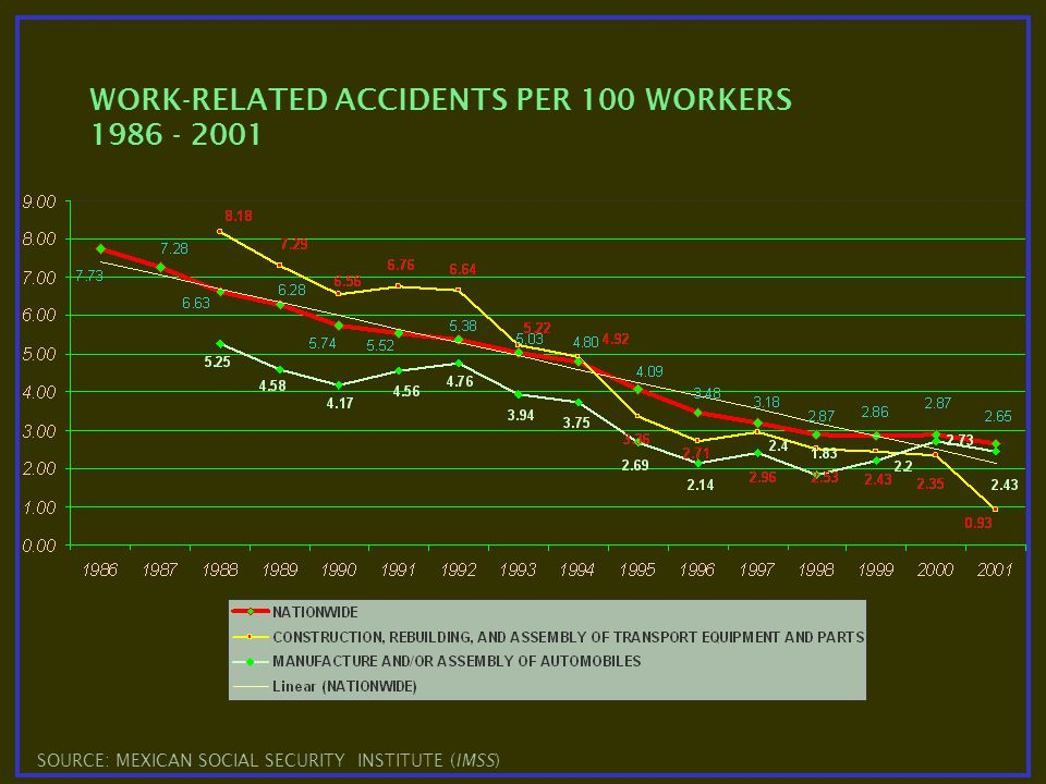 WORK-RELATED ACCIDENTS PER 100 WORKERS 1986 - 2001 SOURCE: MEXICAN SOCIAL SECURITY INSTITUTE (IMSS)