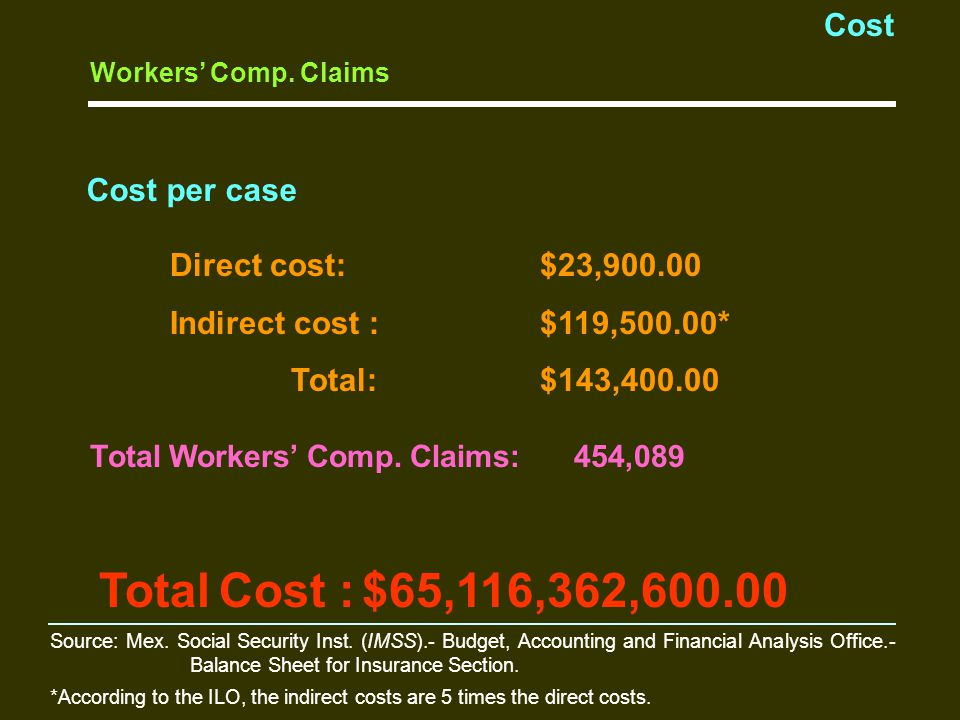 Cost Direct cost:$23,900.00 Indirect cost :$119,500.00* Total:$143,400.00 Total Workers' Comp.