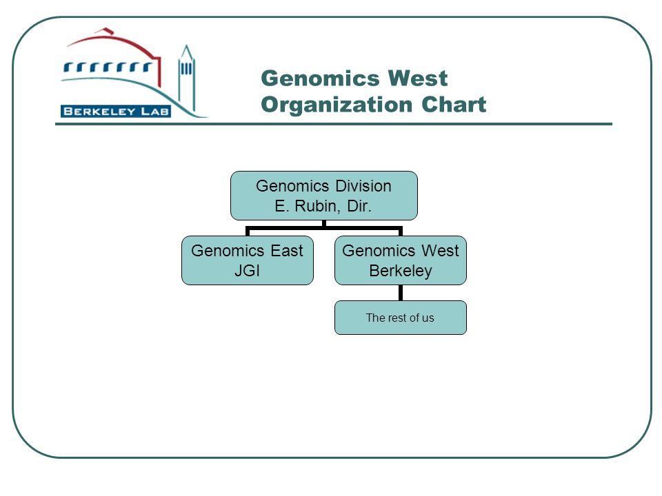 Genomics West Organization Chart Genomics Division E. Rubin, Dir. Genomics East JGI Genomics West Berkeley The rest of us