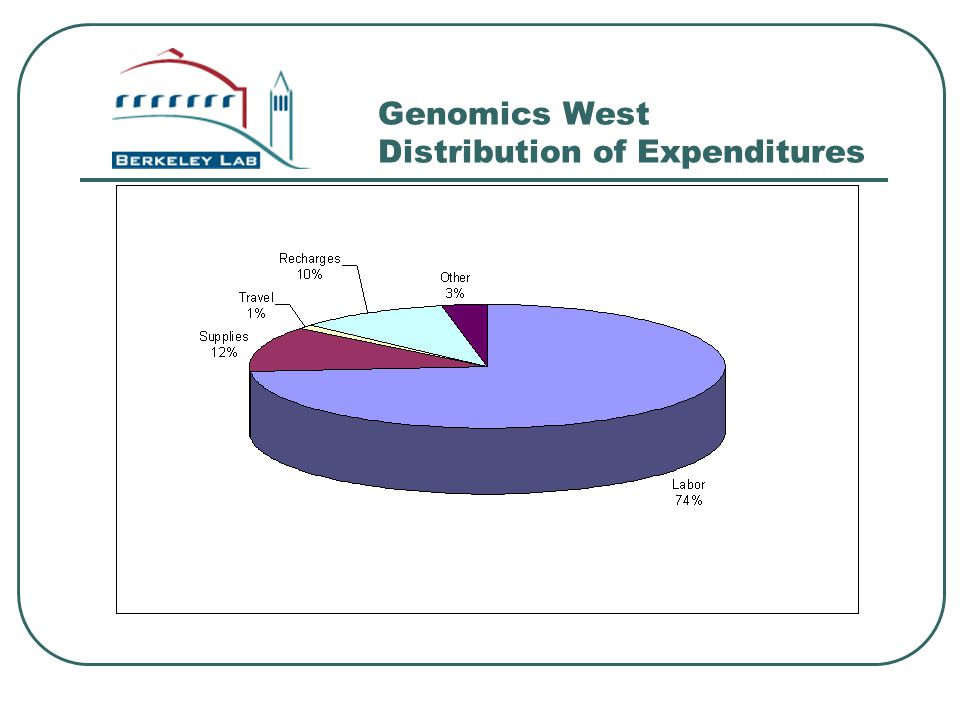 Genomics West Distribution of Expenditures