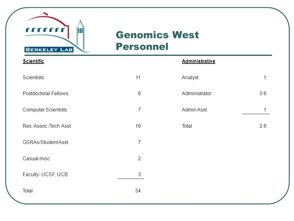 Genomics West Personnel ScientificAdministrative Scientists11Analyst1 Postdoctoral Fellows8Administrator0.6 Computer Scientists7Admin Asst.1 Res. Asso