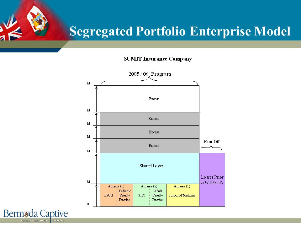 Segregated Portfolio Enterprise Model