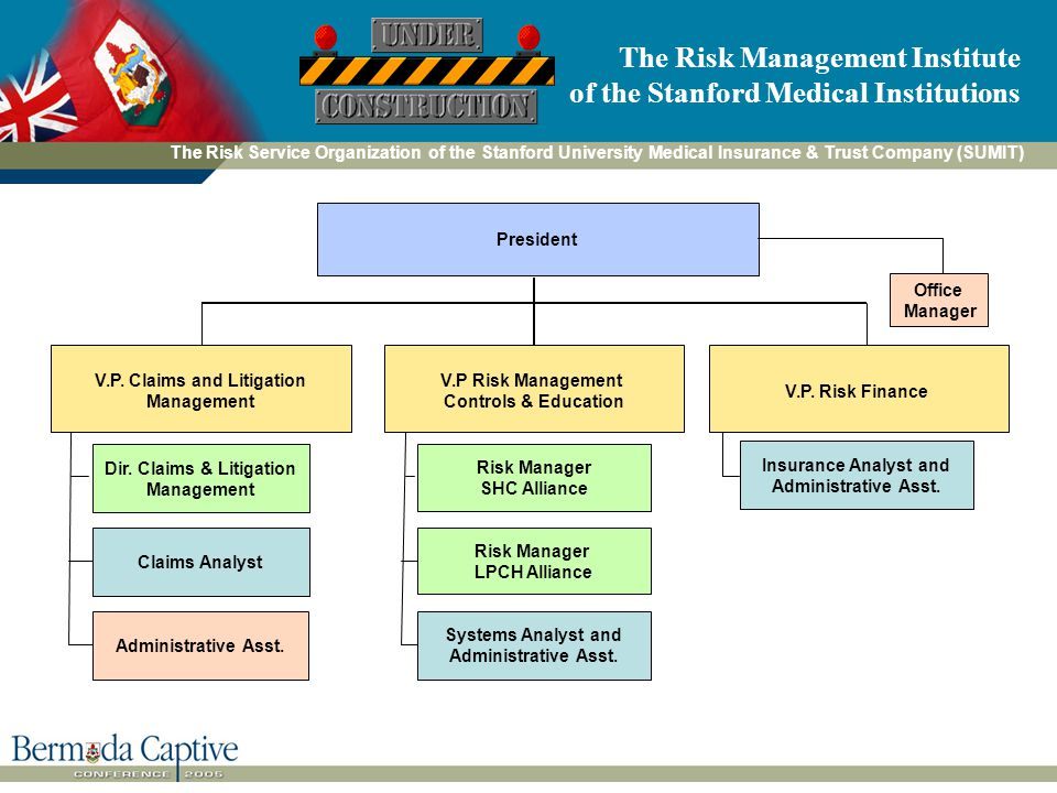 The Risk Management Institute of the Stanford Medical Institutions President Dir.
