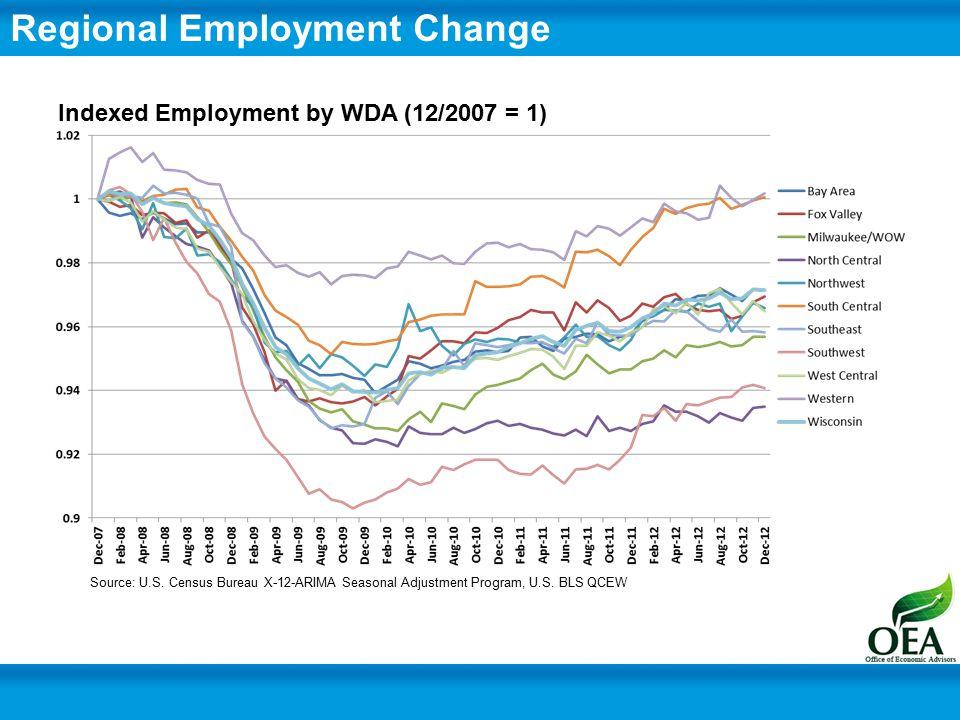 Regional Employment Change Indexed Employment by WDA (12/2007 = 1) Source: U.S.