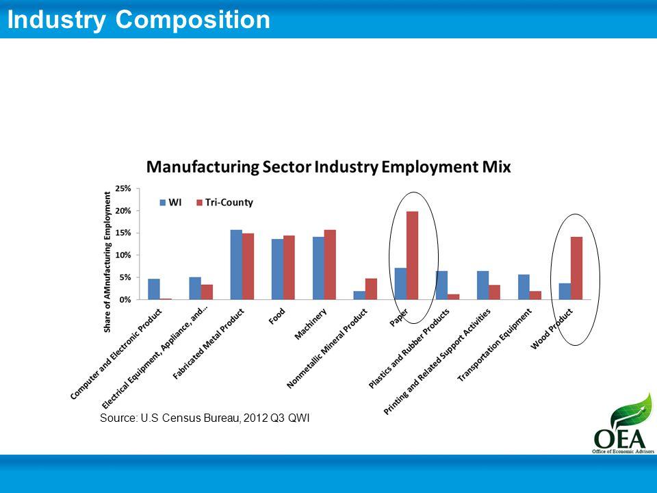 Industry Composition Source: U.S Census Bureau, 2012 Q3 QWI