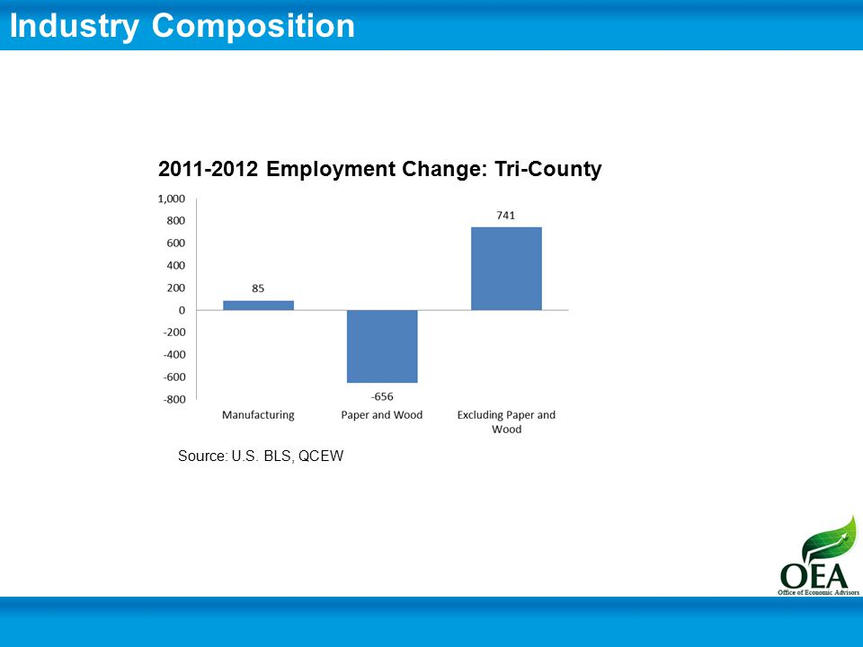 Industry Composition Source: U.S. BLS, QCEW 2011-2012 Employment Change: Tri-County