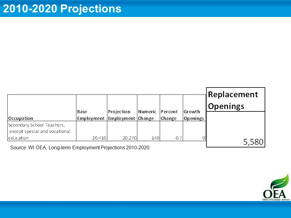 Source: WI OEA, Long-term Employment Projections 2010-2020 2010-2020 Projections