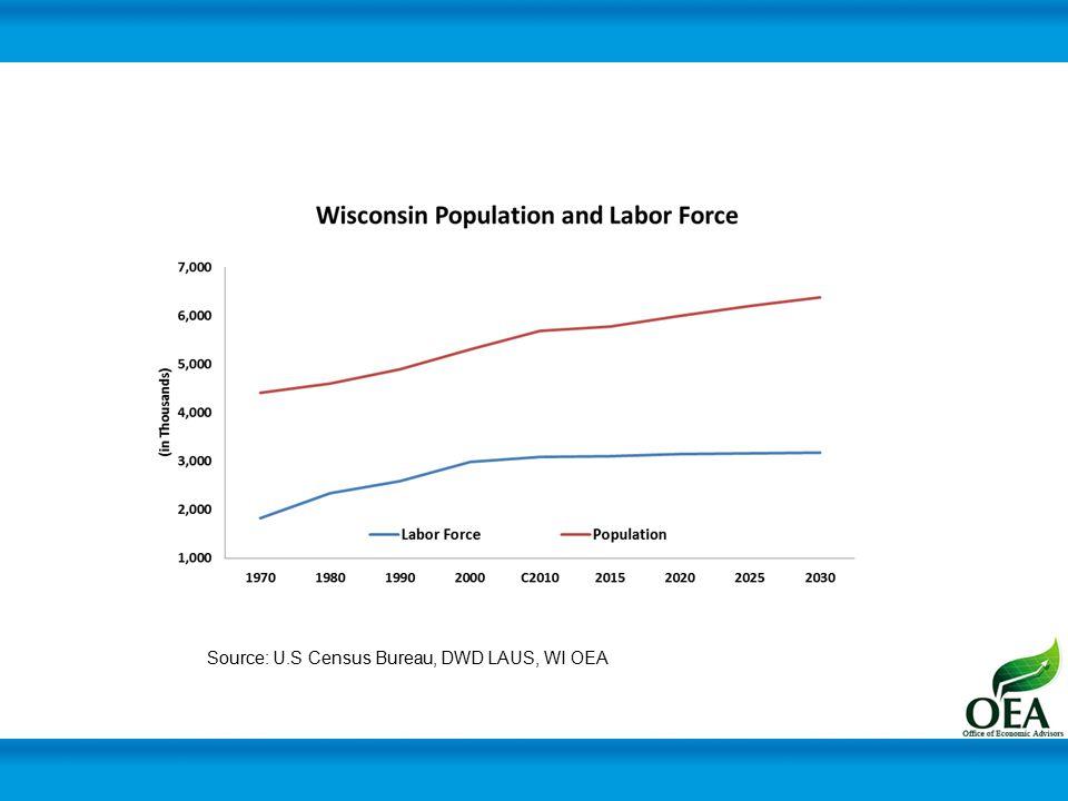 Source: U.S Census Bureau, DWD LAUS, WI OEA