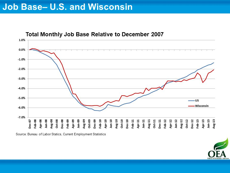 Job Base– Wisconsin and Neighboring States Source: Bureau of Labor Statics, Current Employment Statistics Total Monthly Job Base Relative to December 2007