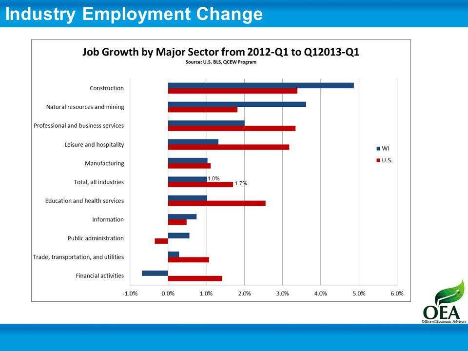 Demographics Industry Composition Industry Subsector Change Employment Statistics UI Claims Regional Indicators