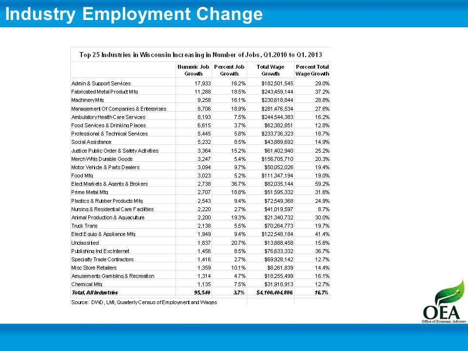 Industry Composition Share of Total Covered Employment Source: WI WORKnet, QCEW