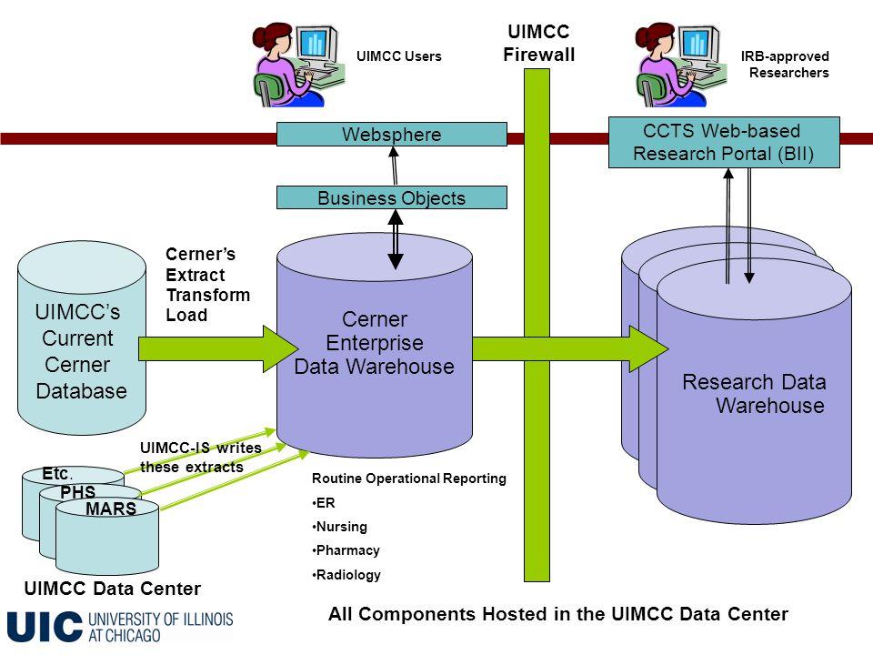 UIMCC's Current Cerner Database Cerner Enterprise Data Warehouse PHS Etc.