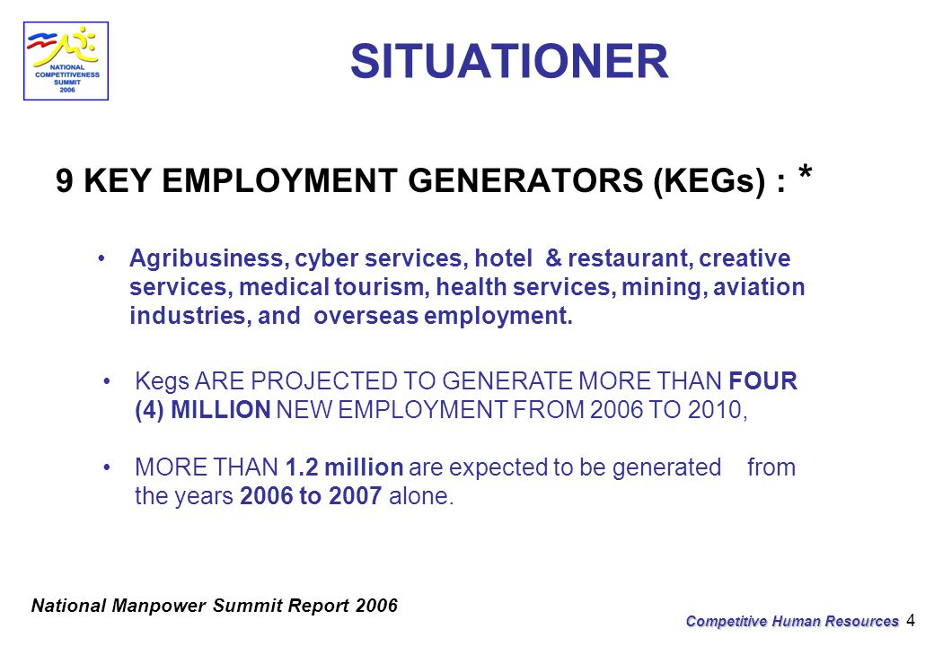 Competitive Human Resources 4 SITUATIONER 9 KEY EMPLOYMENT GENERATORS (KEGs) : * Agribusiness, cyber services, hotel & restaurant, creative services, medical tourism, health services, mining, aviation industries, and overseas employment.