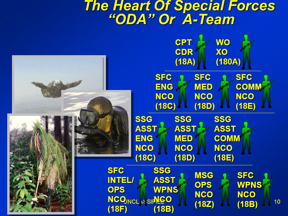 Maj WongUNCLASSIFIED10 The Heart Of Special Forces ODA Or A-Team The Heart Of Special Forces ODA Or A-TeamCPTCDR(18A)WOXO(180A) MSGOPSNCO(18Z)SFCWPNSNCO(18B) SFCINTEL/OPSNCO(18F)SSGASSTWPNSNCO(18B) SFCMEDNCO(18D)SFCCOMMNCO(18E) SSGASSTMEDNCO(18D)SSGASSTCOMMNCO(18E) SFCENGNCO(18C) SSGASSTENGNCO(18C)