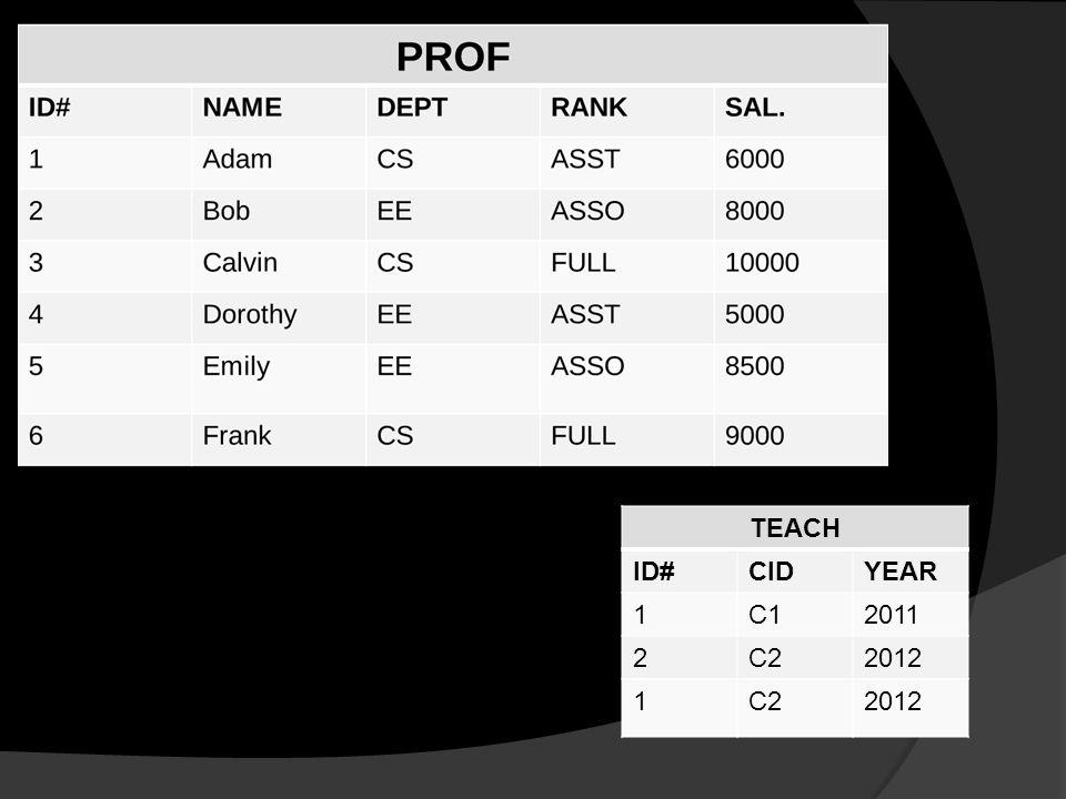 TEACH ID#CIDYEAR 1C12011 2C22012 1C22012