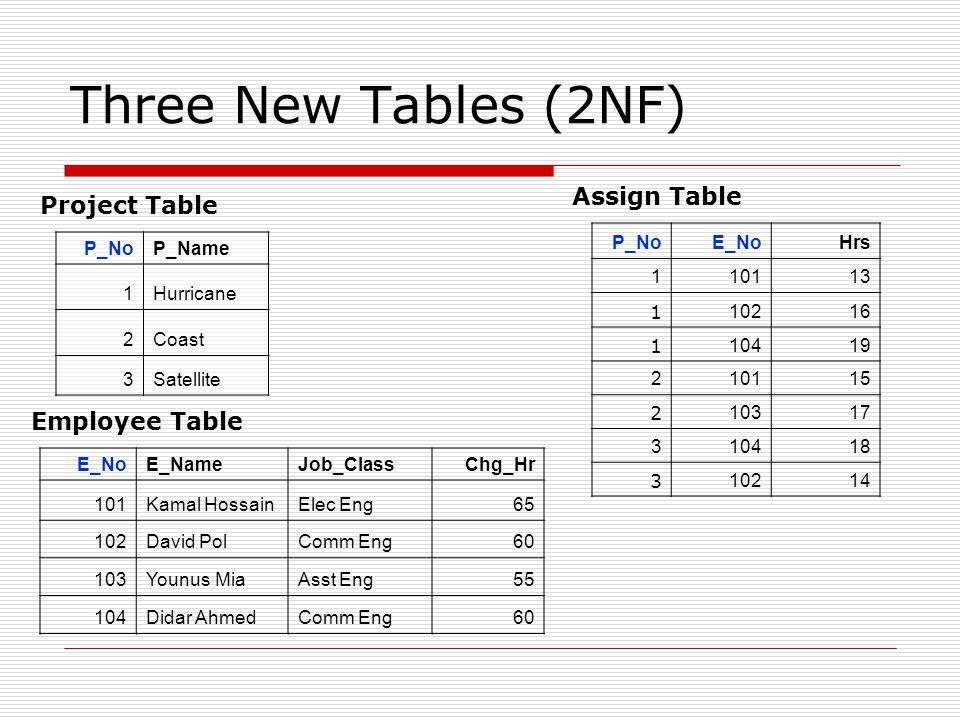 Three New Tables (2NF) P_NoP_Name 1Hurricane 2Coast 3Satellite E_NoE_NameJob_ClassChg_Hr 101Kamal HossainElec Eng65 102David PolComm Eng60 103Younus M