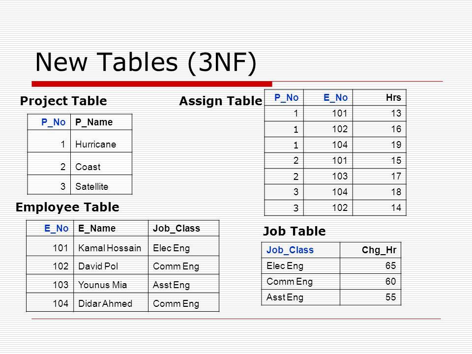 New Tables (3NF) P_NoP_Name 1Hurricane 2Coast 3Satellite E_NoE_NameJob_Class 101Kamal HossainElec Eng 102David PolComm Eng 103Younus MiaAsst Eng 104Di