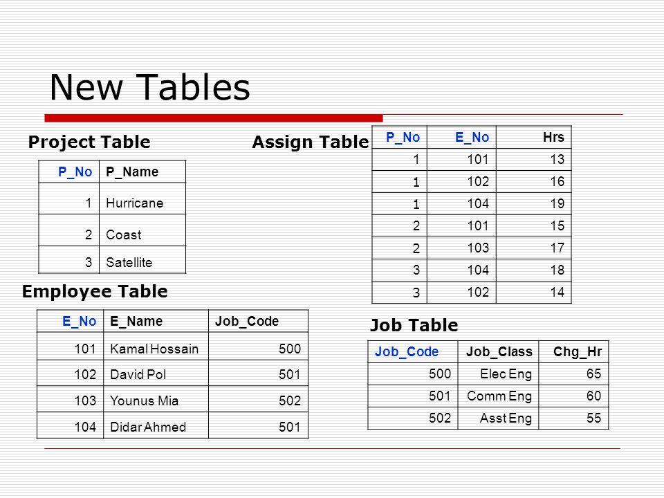 New Tables P_NoP_Name 1Hurricane 2Coast 3Satellite E_NoE_NameJob_Code 101Kamal Hossain500 102David Pol501 103Younus Mia502 104Didar Ahmed501 Project T
