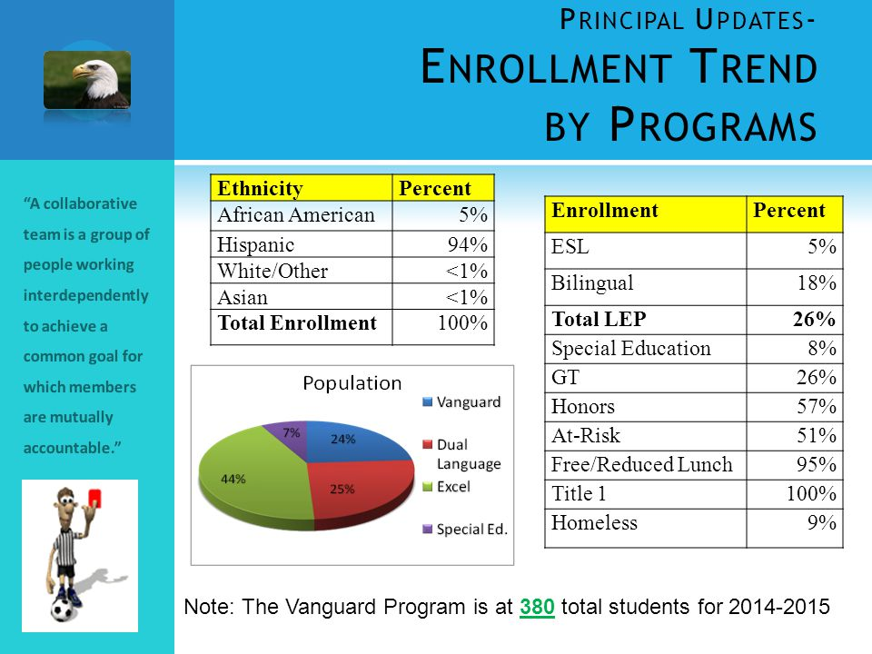 P RINCIPAL U PDATES - E NROLLMENT T REND BY P ROGRAMS A collaborative team is a group of people working interdependently to achieve a common goal for which members are mutually accountable. Note: The Vanguard Program is at 380 total students for 2014-2015 EnrollmentPercent ESL5% Bilingual18% Total LEP26% Special Education8% GT26% Honors57% At-Risk51% Free/Reduced Lunch95% Title 1100% Homeless9% EthnicityPercent African American5% Hispanic94% White/Other<1% Asian<1% Total Enrollment100%