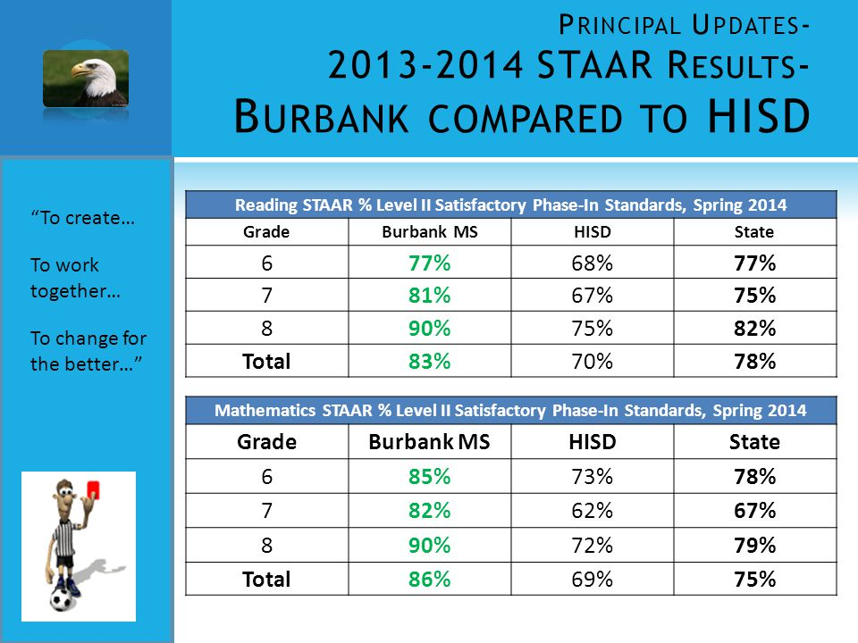 P RINCIPAL U PDATES - 2013-2014 STAAR R ESULTS - B URBANK COMPARED TO HISD To create… To work together… To change for the better… Mathematics STAAR % Level II Satisfactory Phase-In Standards, Spring 2014 GradeBurbank MSHISDState 685%73%78% 782%62%67% 890%72%79% Total86%69%75% Reading STAAR % Level II Satisfactory Phase-In Standards, Spring 2014 GradeBurbank MSHISDState 677%68%77% 781%67%75% 890%75%82% Total83%70%78%
